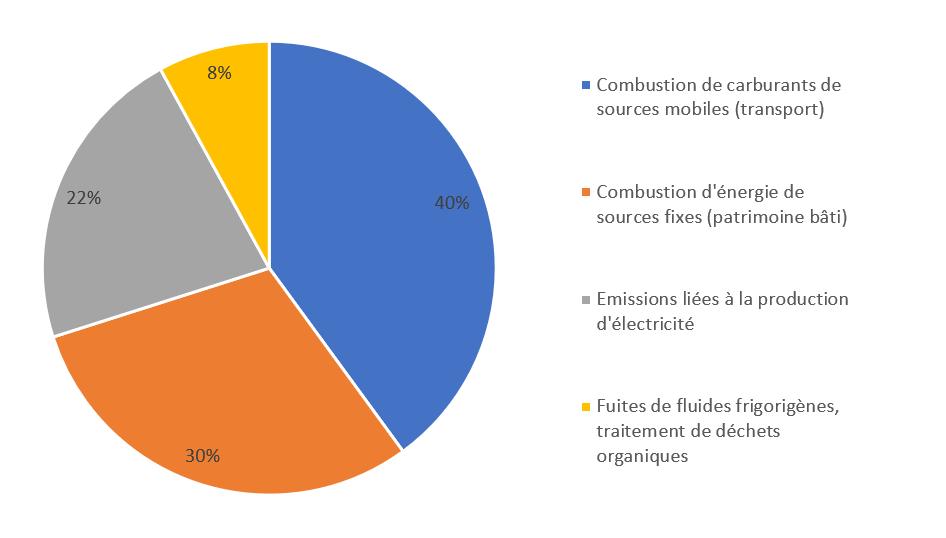 Graphique bilan des émissions de gaz à effet de serre SLA