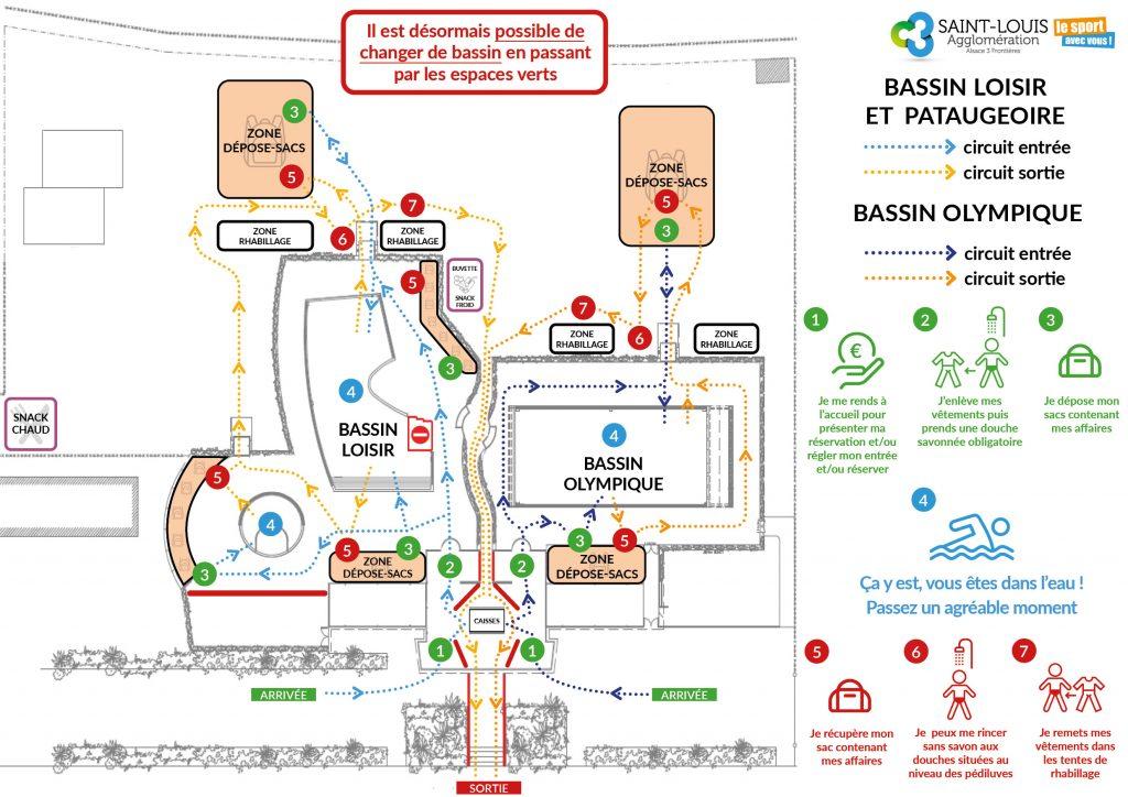 Plan de circulation du Centre Nautique Pierre de Coubertin après les mesures d'assouplissement du 25 juillet
