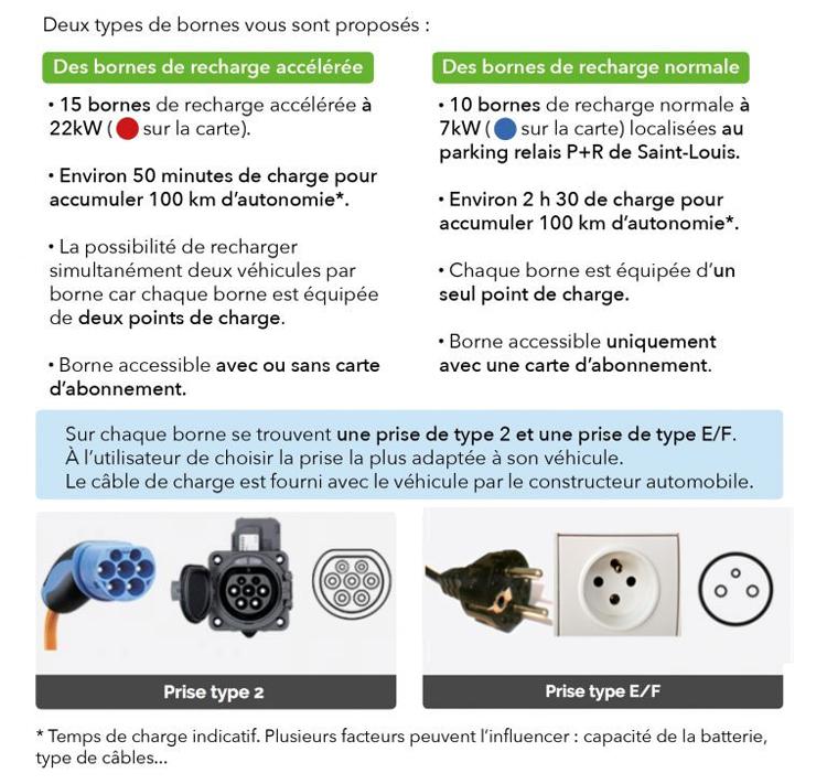 Brochure réseau de bornes de recharge : présentation des deux types de bornes
