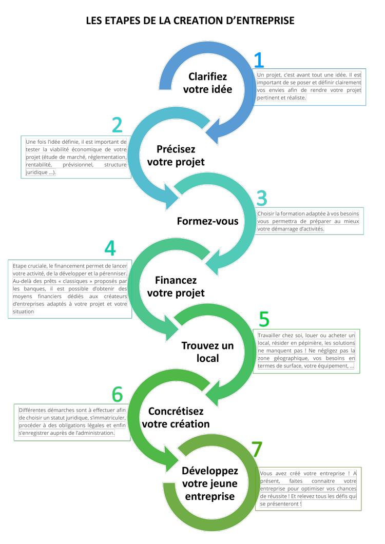 Les étapes de la création d'entreprise